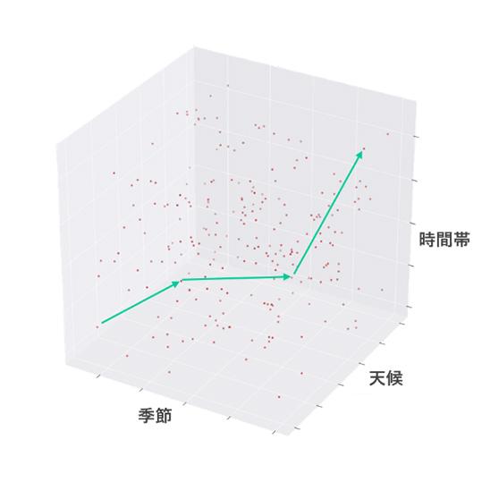 ▲季節・時間・天気による候補曲内の選曲イメージ図(実際の候補曲は高次元空間に分布)